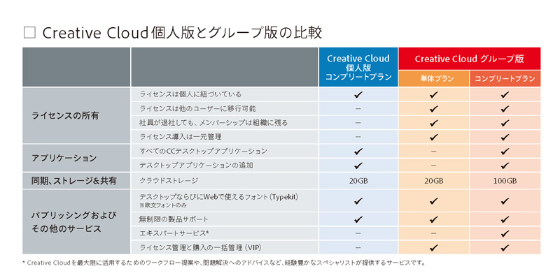 adobe_cci_vs_cct
